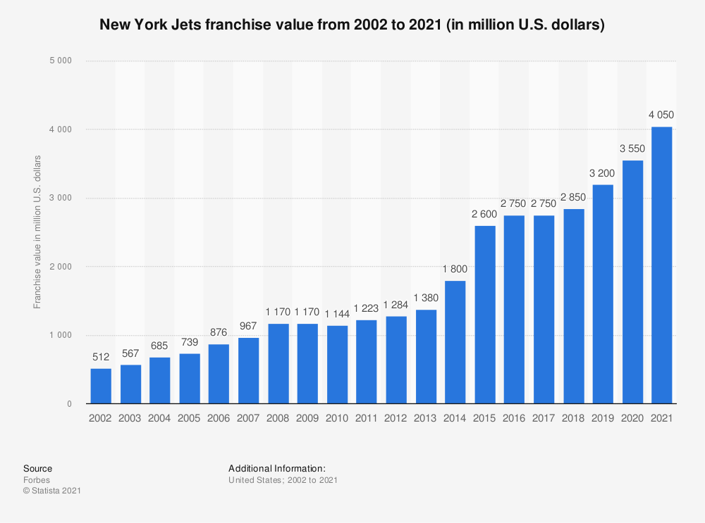 Statistic: New York Jets franchise value from 2002 to 2018 (in million U.S. dollars)* | Statista