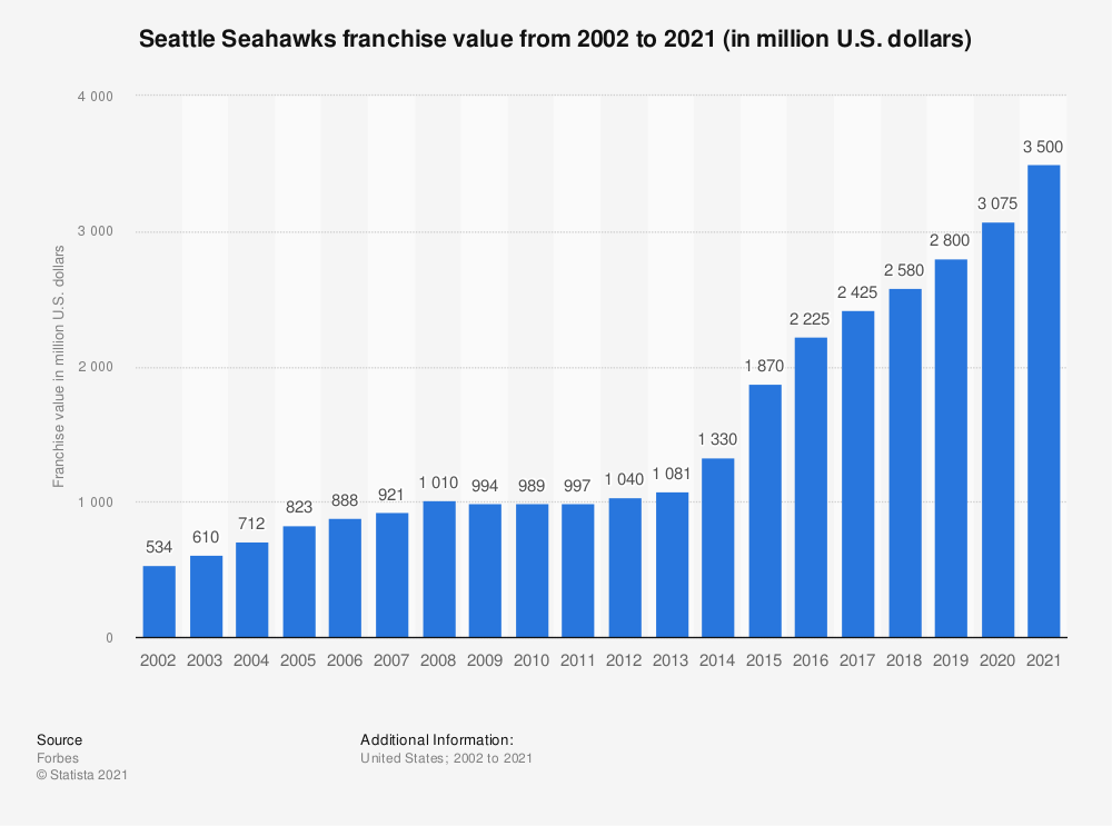 Statistic: Seattle Seahawks franchise value from 2002 to 2019 (in million U.S. dollars)* | Statista