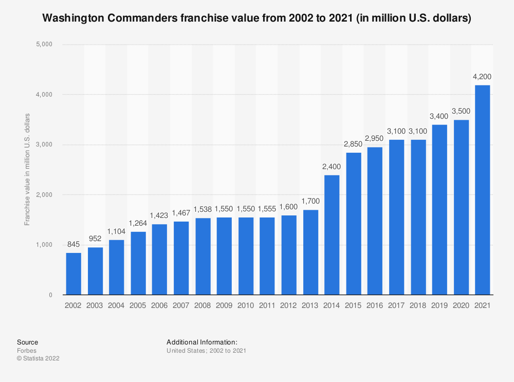 Statistic: Washington Football Team franchise value from 2002 to 2020 (in million U.S. dollars)* | Statista