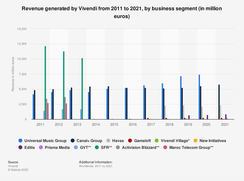 Statistic: Revenue generated by Vivendi in different business segments in 2017 (in million euros) | Statista