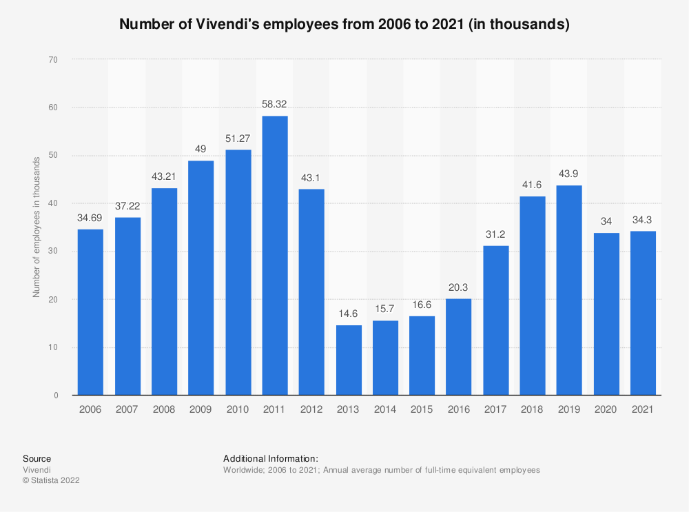 Statistic: Number of Vivendi's employees from 2006 to 2019 (in thousands) | Statista