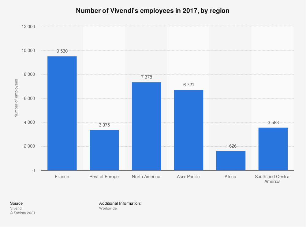 Statistic: Number of Vivendi's employees in 2017, by region | Statista