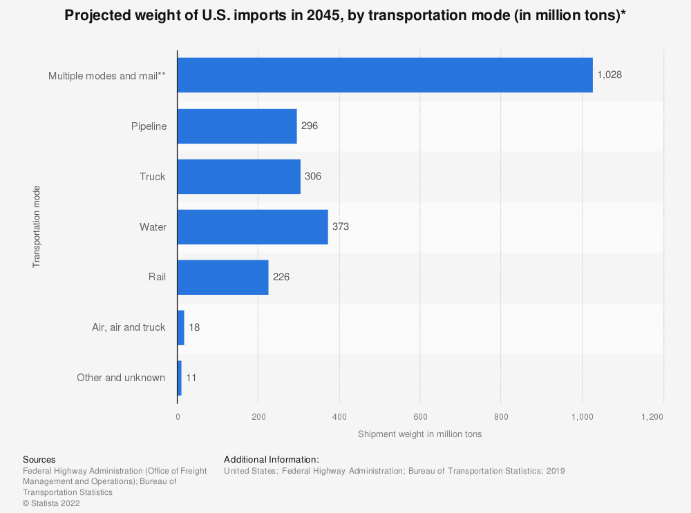 Statistic: Projected weight of U.S. imports* in 2045, by transportation mode (in million tons) | Statista