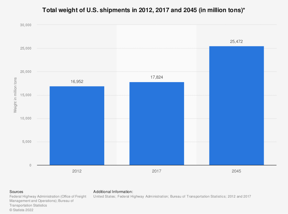Statistic: Total weight of U.S. shipments* in 2012, 2015 and 2045 (in million tons)**   Statista