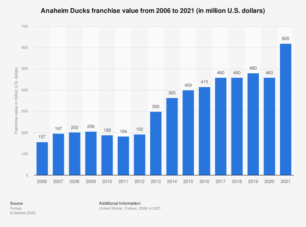 Statistic: Anaheim Ducks franchise value from 2006 to 2020 (in million U.S. dollars) | Statista