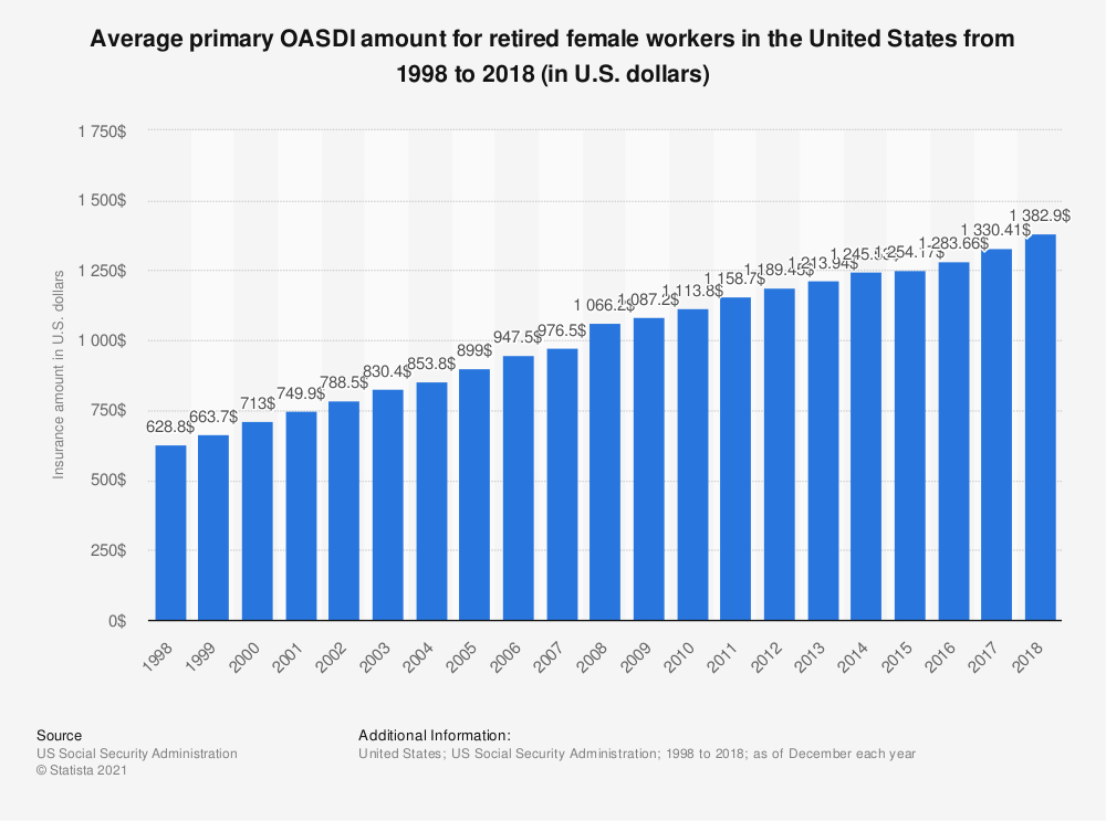 Statistic: Average primary OASDI amount for retired female workers in the United States from 1998 to 2017 (in U.S. dollars) | Statista