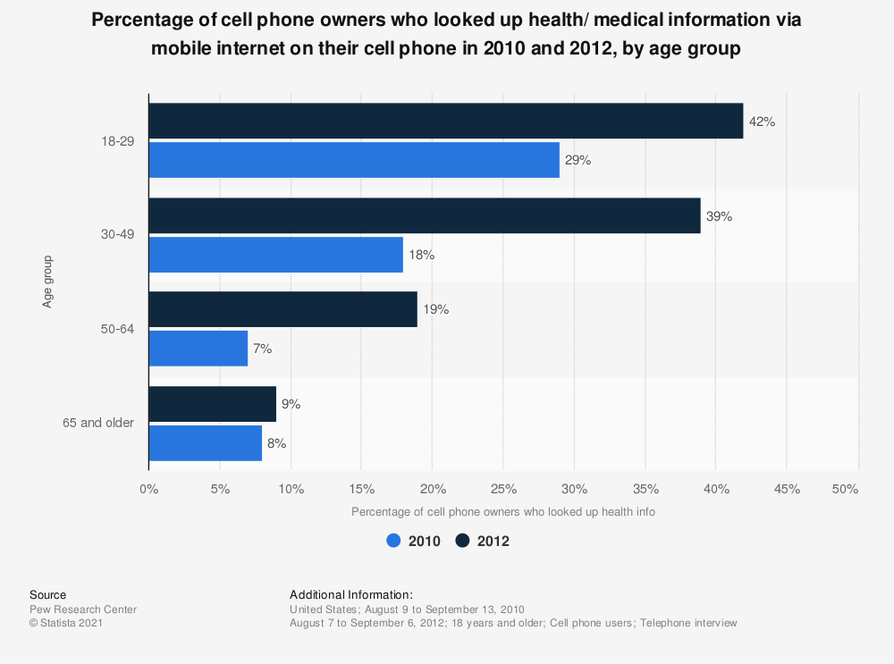 Statistic: Percentage of cell phone owners who looked up health/ medical information via mobile internet on their cell phone in 2010 and 2012, by age group   Statista