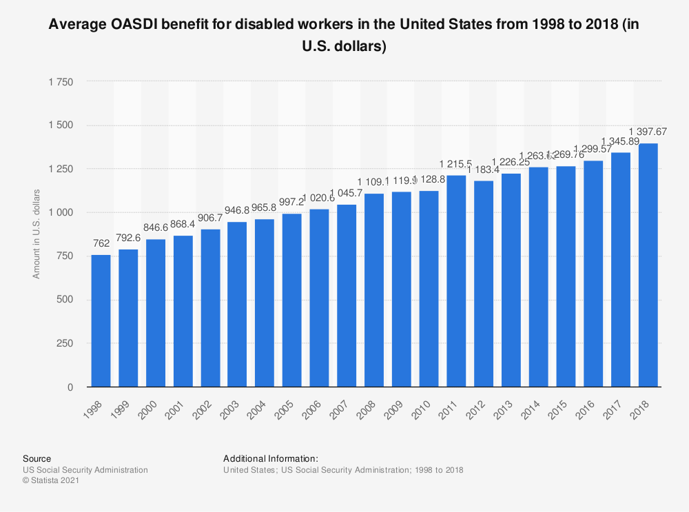 Statistic: Average OASDI benefit for disabled workers in the United States from 1998 to 2017 (in U.S. dollars) | Statista