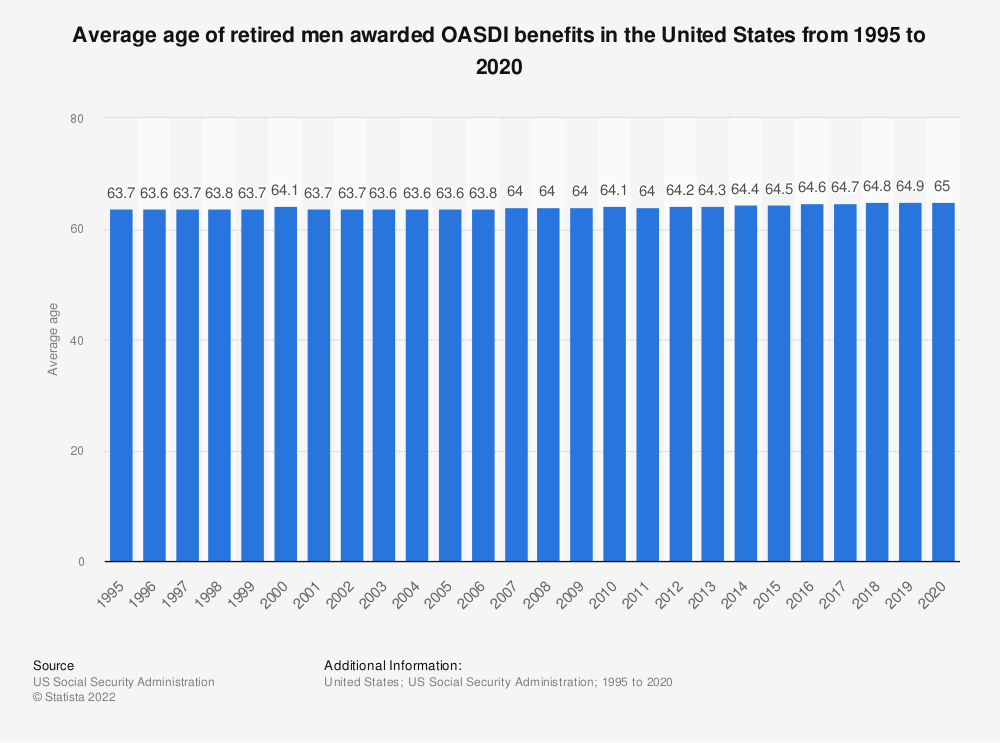 Statistic: Average age of retired men awarded OASDI benefits in the United States from 1995 to 2017 | Statista