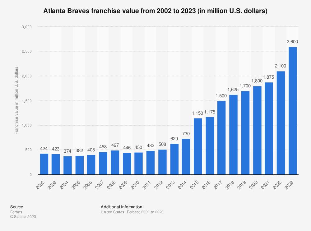 Statistic: Atlanta Braves franchise value from 2002 to 2019 (in million U.S. dollars)* | Statista