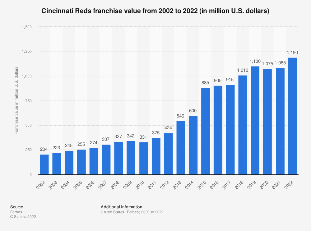 Statistic: Cincinnati Reds franchise value from 2002 to 2019 (in million U.S. dollars)* | Statista