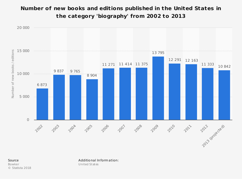 Statistic: Number of new books and editions published in the United States in the category 'biography' from 2002 to 2013 | Statista
