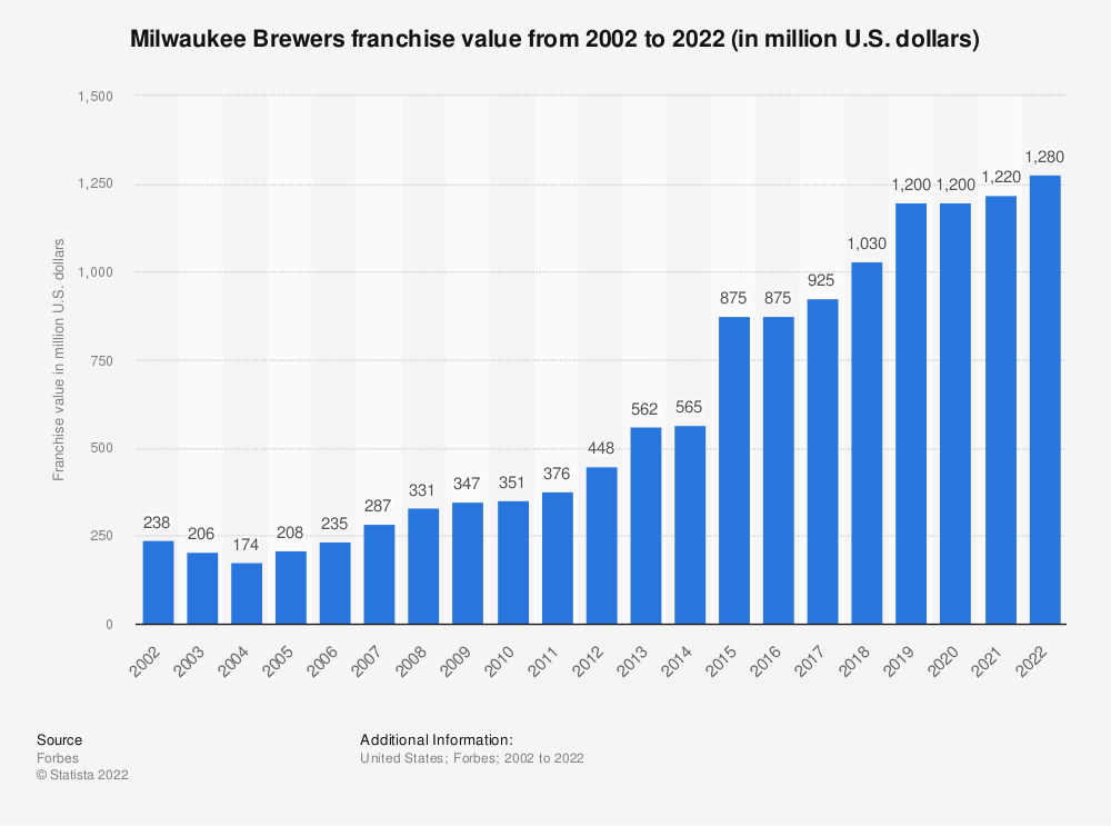 O Milwaukee Brewers Franchise Value 2002 2018