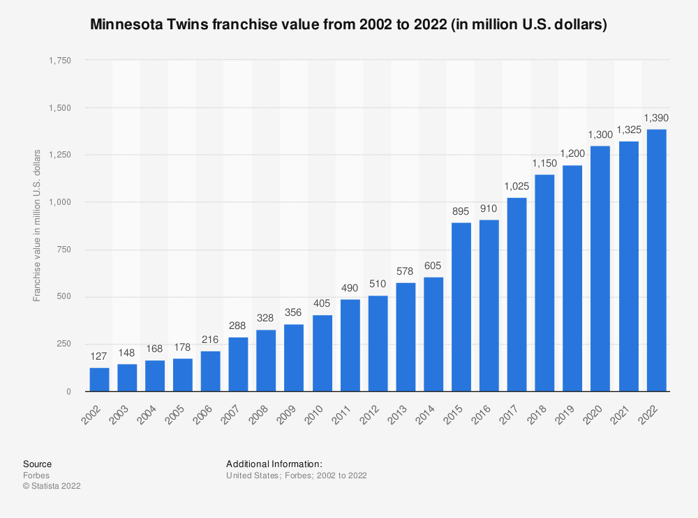 Statistic: Value of the Minnesota Twins franchise from 2002 to 2015 (in million U.S. dollars)* | Statista