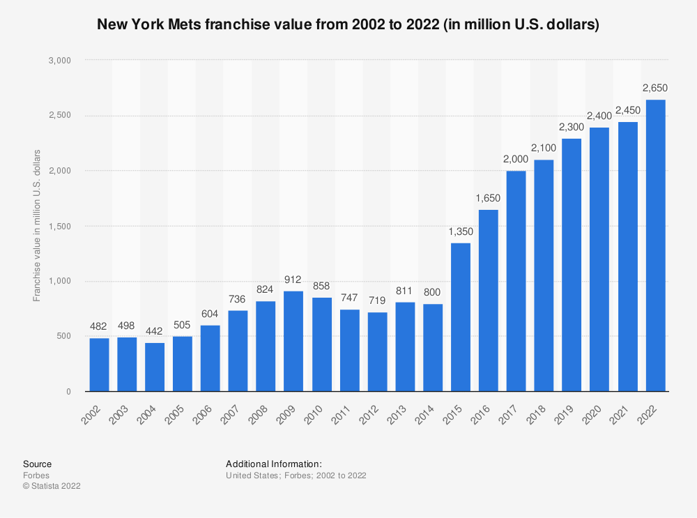 Statistic: New York Mets franchise value from 2002 to 2020 (in million U.S. dollars)* | Statista