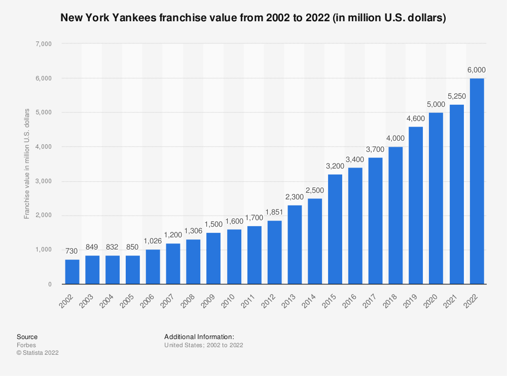 Statistic: New York Yankees franchise value from 2002 to 2018 (in million U.S. dollars)* | Statista