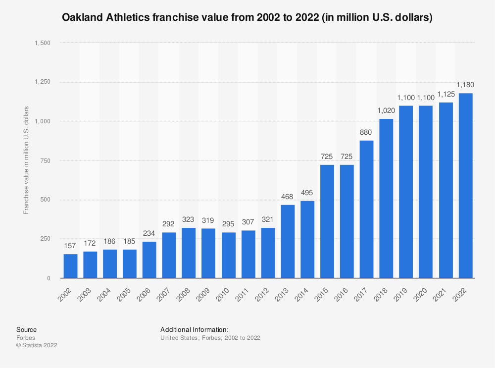 Statistic: Oakland Athletics franchise value from 2002 to 2020 (in million U.S. dollars)* | Statista
