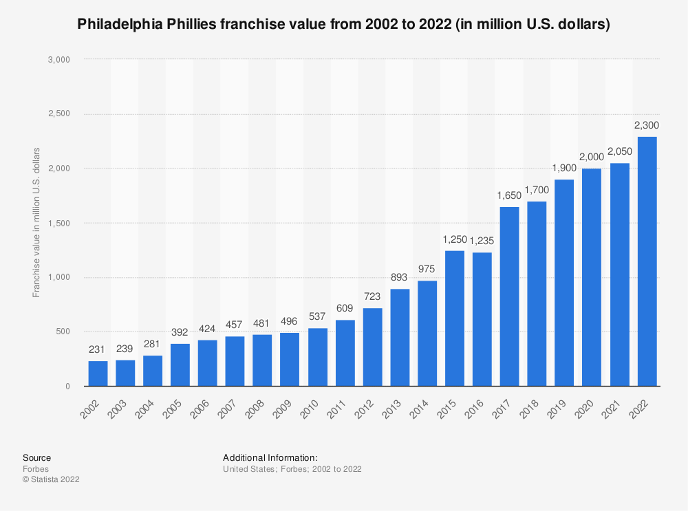 Statistic: Philadelphia Phillies franchise value from 2002 to 2016 (in million U.S. dollars)* | Statista