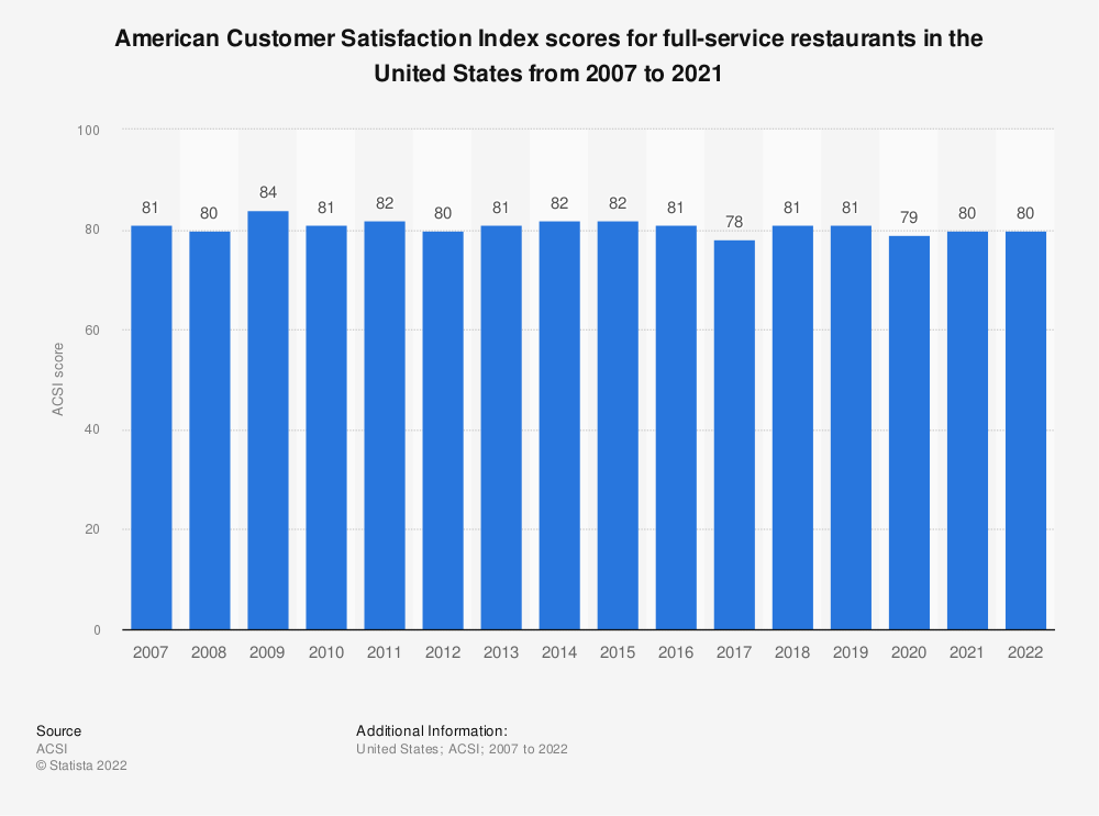 Statistic: American Customer Satisfaction Index scores for full-service restaurants in the United States from 2007 to 2019* | Statista