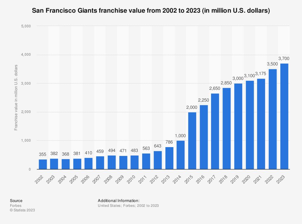 O San Francisco Giants Franchise Value 2002 2018