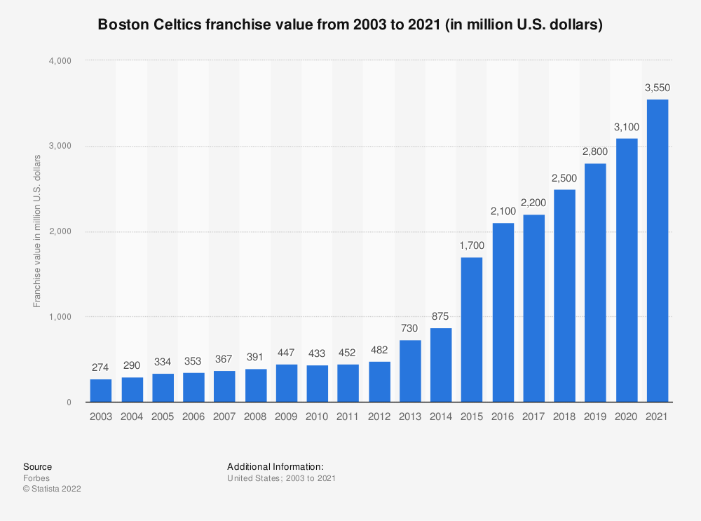 Statistic: Boston Celtics franchise value from 2003 to 2019 (in million U.S. dollars)* | Statista