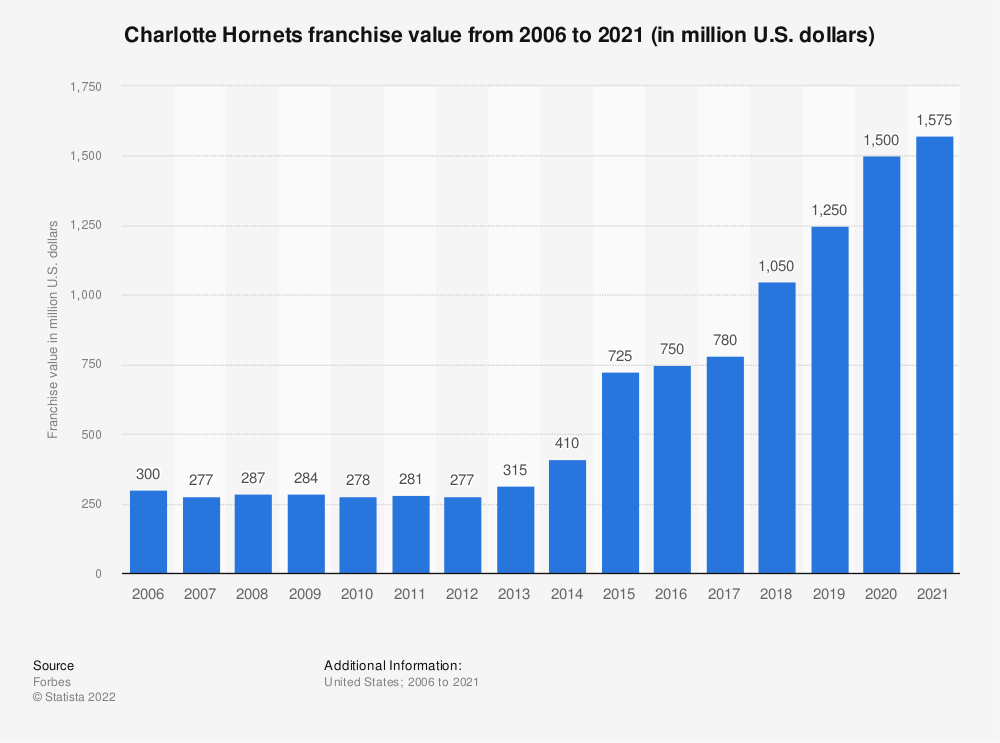 Statistic: Charlotte Bobcats franchise value from 2006 to 2016 (in million U.S. dollars)* | Statista