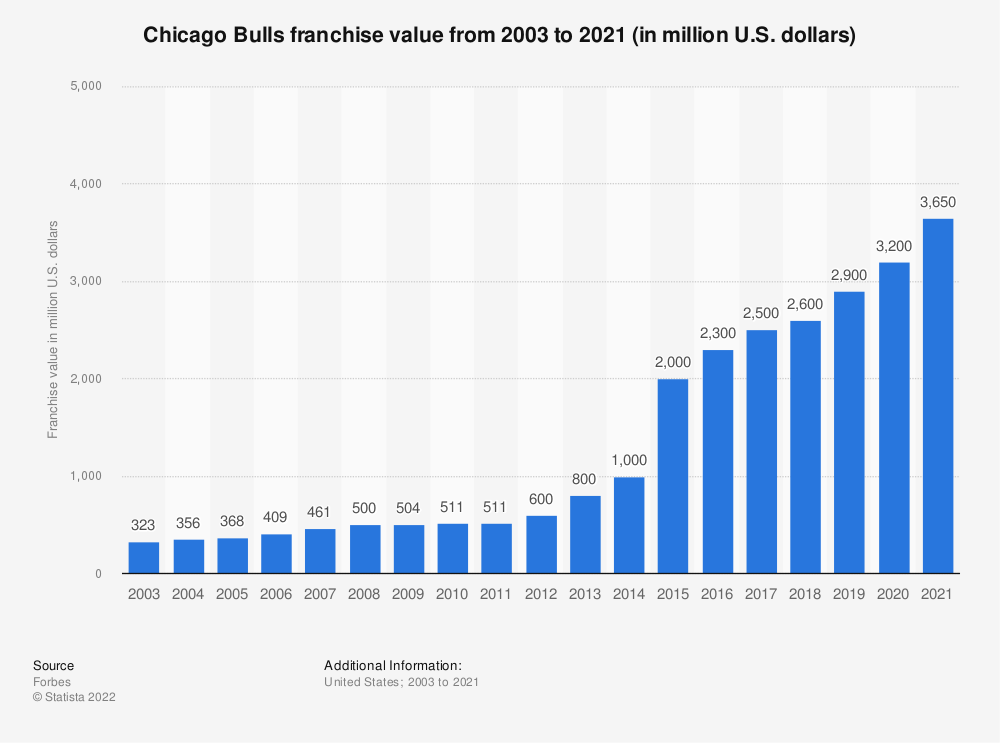 Statistic: Chicago Bulls franchise value from 2003 to 2021 (in million U.S. dollars) | Statista
