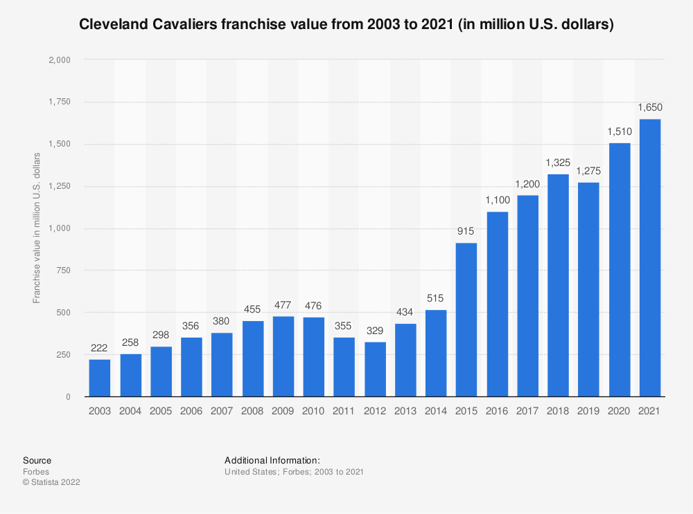Statistic: Cleveland Cavaliers franchise value from 2003 to 2020 (in million U.S. dollars)* | Statista