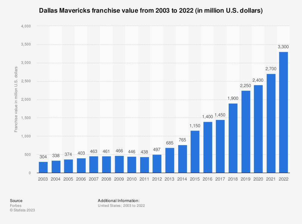 Statistic: Dallas Mavericks franchise value from 2003 to 2019 (in million U.S. dollars)* | Statista