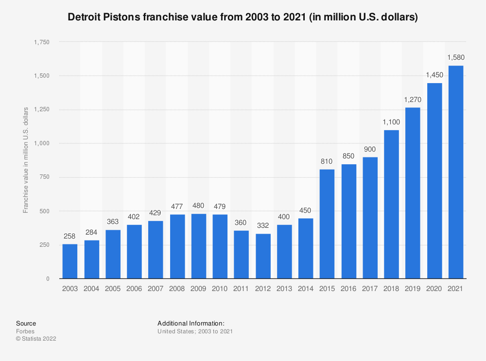 Statistic: Detroit Pistons franchise value from 2003 to 2021 (in million U.S. dollars)   Statista