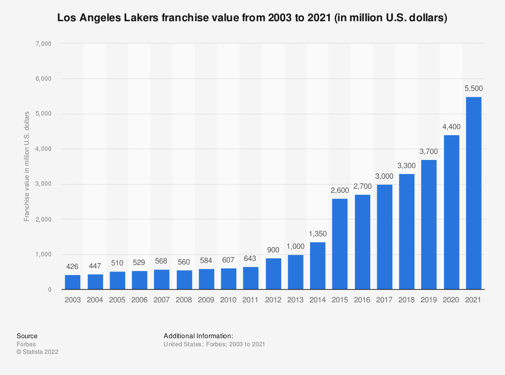 Statistic: Los Angeles Lakers franchise value from 2003 to 2020 (in million U.S. dollars)* | Statista