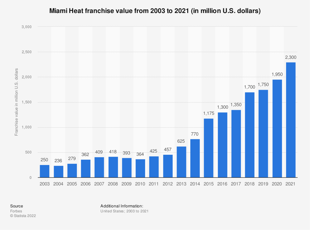 Statistic: Miami Heat franchise value from 2003 to 2019 (in million U.S. dollars)* | Statista