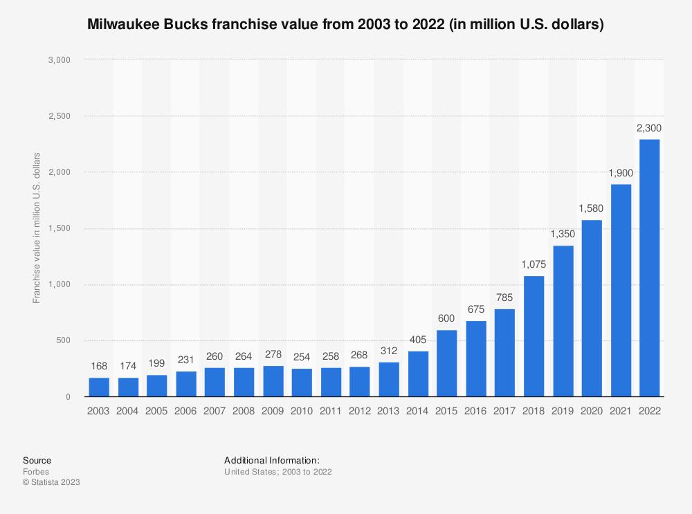 Statistic: Milwaukee Bucks franchise value from 2003 to 2021 (in million U.S. dollars)   Statista