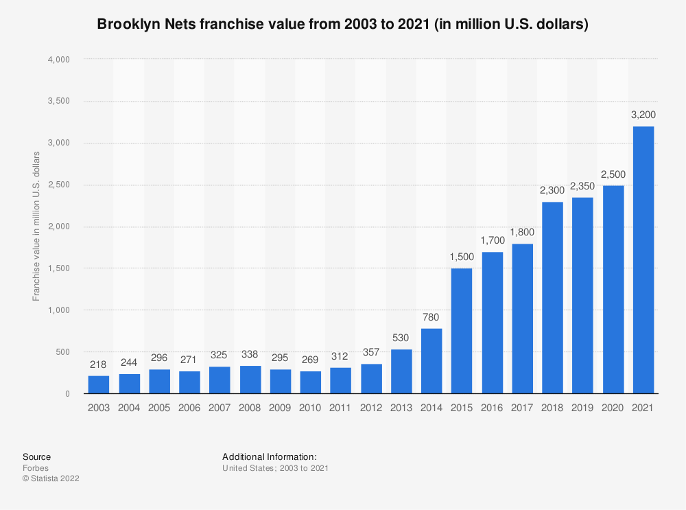 Statistic: Brooklyn Nets franchise value from 2003 to 2019 (in million U.S. dollars)* | Statista