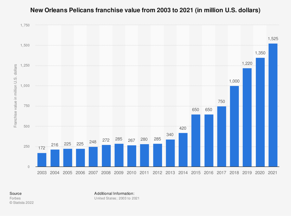 Statistic: New Orleans Pelicans* franchise value from 2003 to 2020 (in million U.S. dollars) | Statista