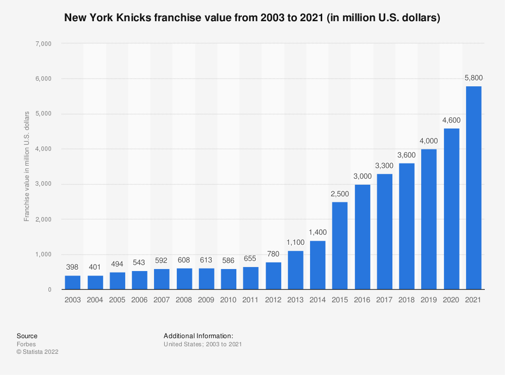 Statistic: New York Knicks franchise value from 2003 to 2019 (in million U.S. dollars)* | Statista