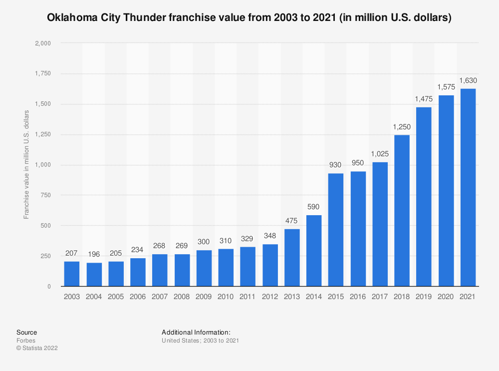Statistic: Oklahoma City Thunder franchise value from 2003 to 2021 (in million U.S. dollars) | Statista