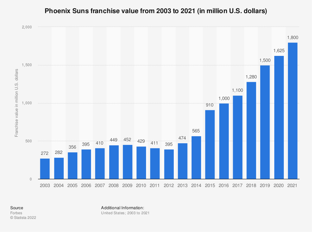 Statistic: Phoenix Suns franchise value from 2003 to 2019 (in million U.S. dollars)*   Statista