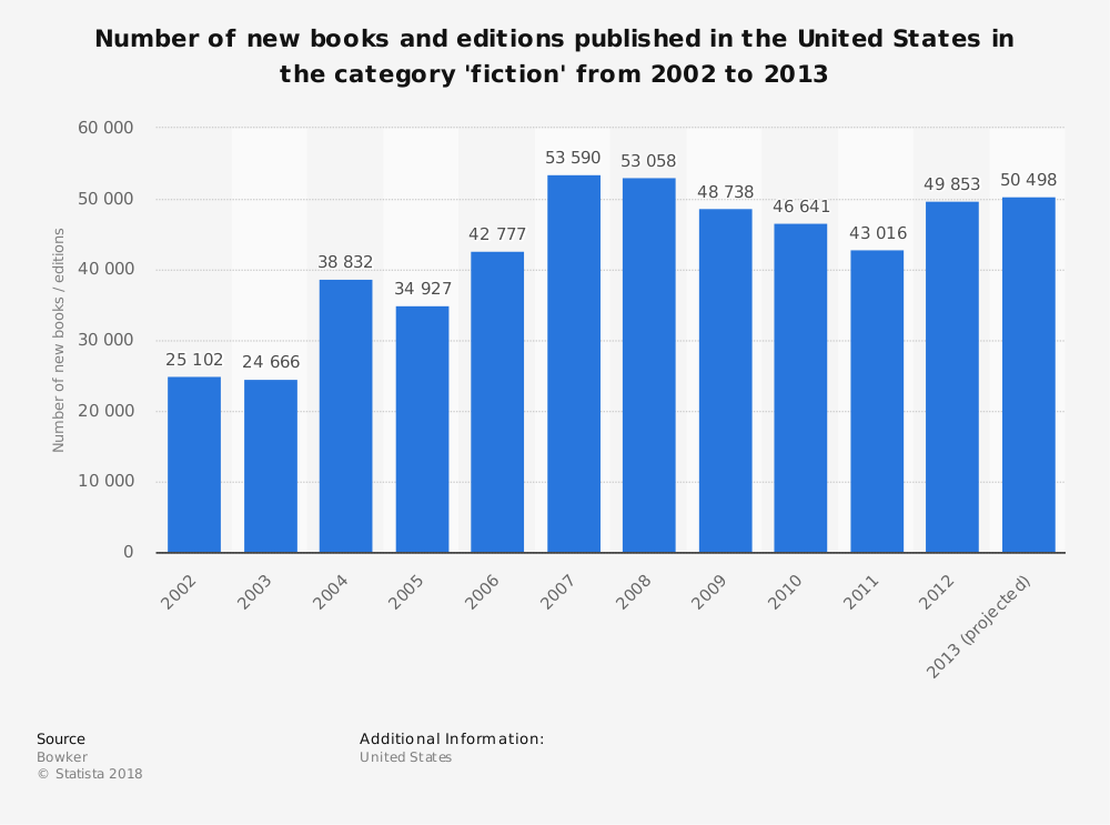 Statistic: Number of new books and editions published in the United States in the category 'fiction' from 2002 to 2013 | Statista
