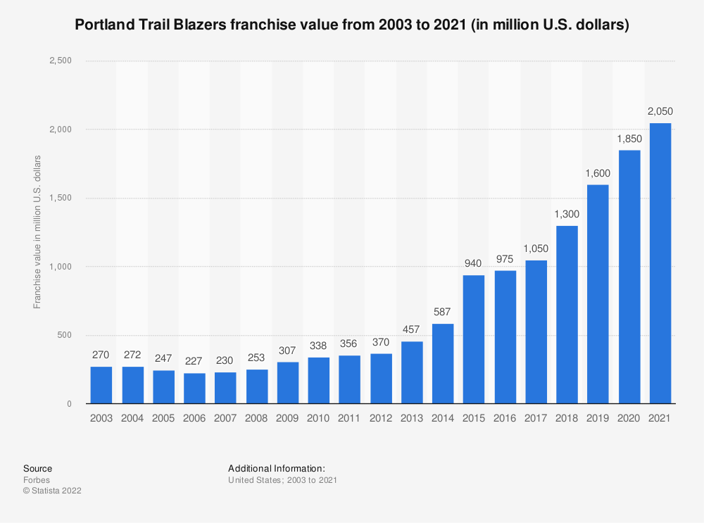 Statistic: Portland Trail Blazers franchise value from 2003 to 2021 (in million U.S. dollars) | Statista