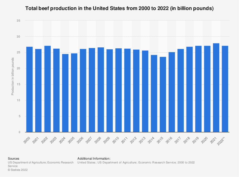 Statistic: Total beef production in the United States from 2000 to 2020 (in billion pounds) | Statista