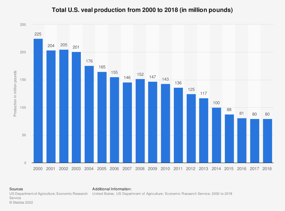 Statistic: Total U.S. veal production from 2000 to 2017 (in million pounds) | Statista
