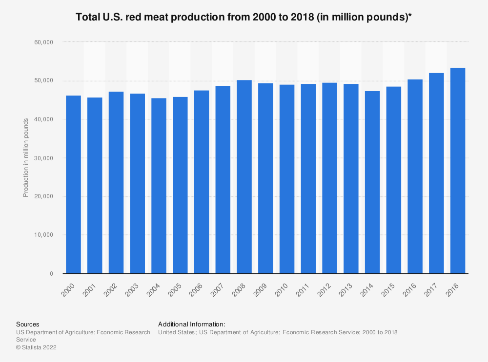Statistic: Total U.S. red meat production from 2000 to 2017 (in million pounds)* | Statista