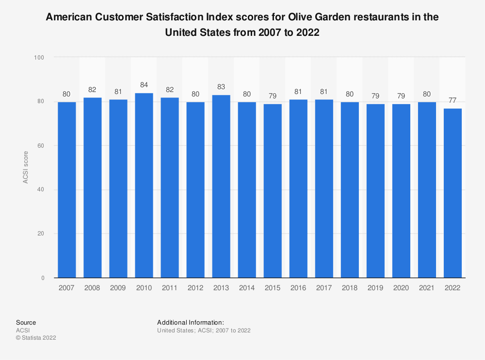 Statistic: American customer satisfaction index scores for Olive Garden restaurants in the United States from 2007 to 2016* | Statista