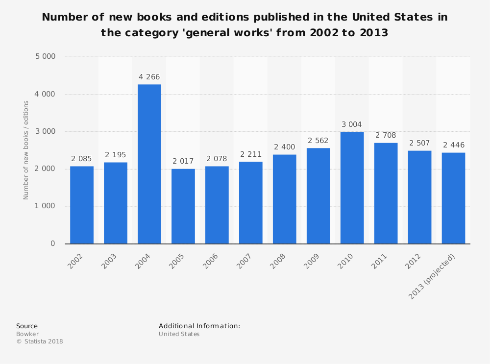 Statistic: Number of new books and editions published in the United States in the category 'general works' from 2002 to 2013 | Statista