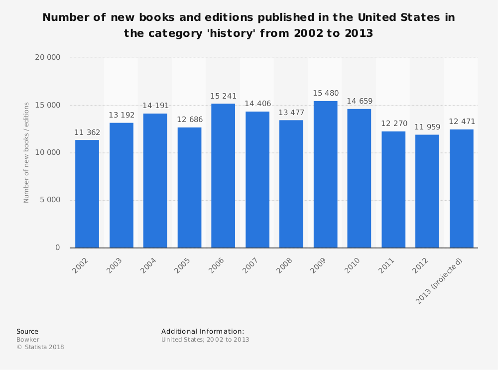 Statistic: Number of new books and editions published in the United States in the category 'history' from 2002 to 2013 | Statista