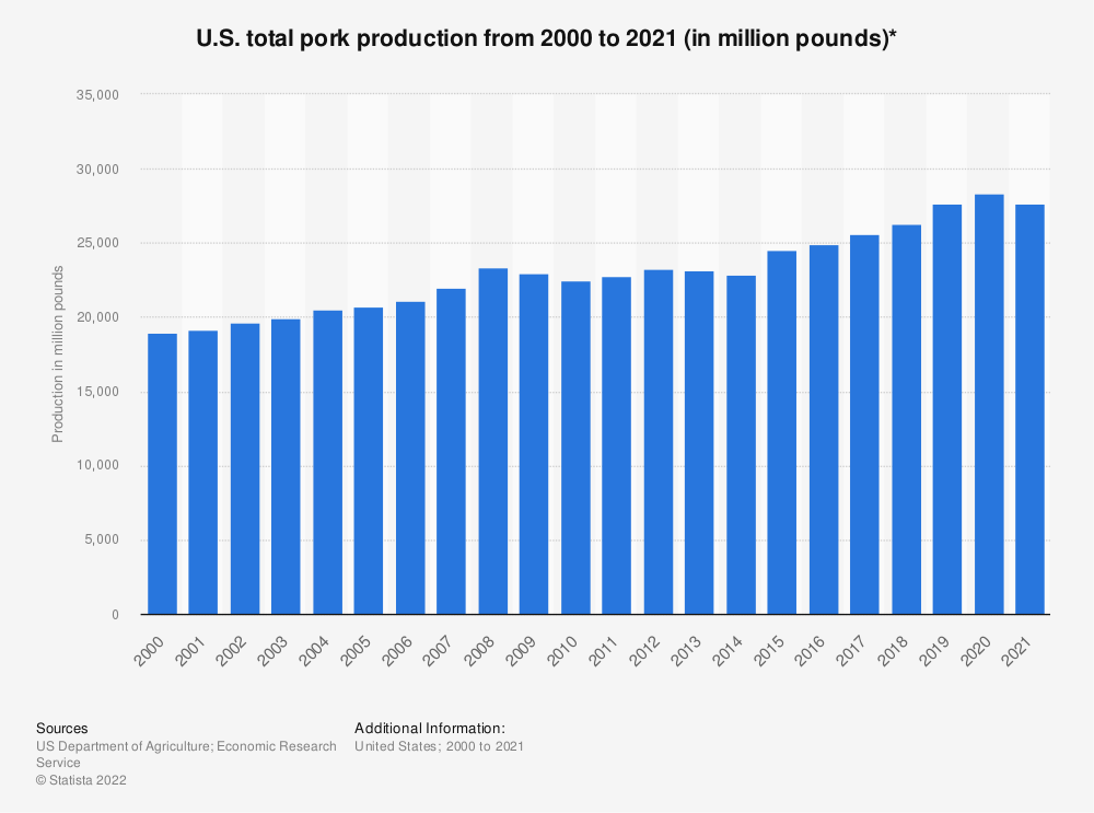 Statistic: U.S. total pork production from 2000 to 2019 (in million pounds)* | Statista