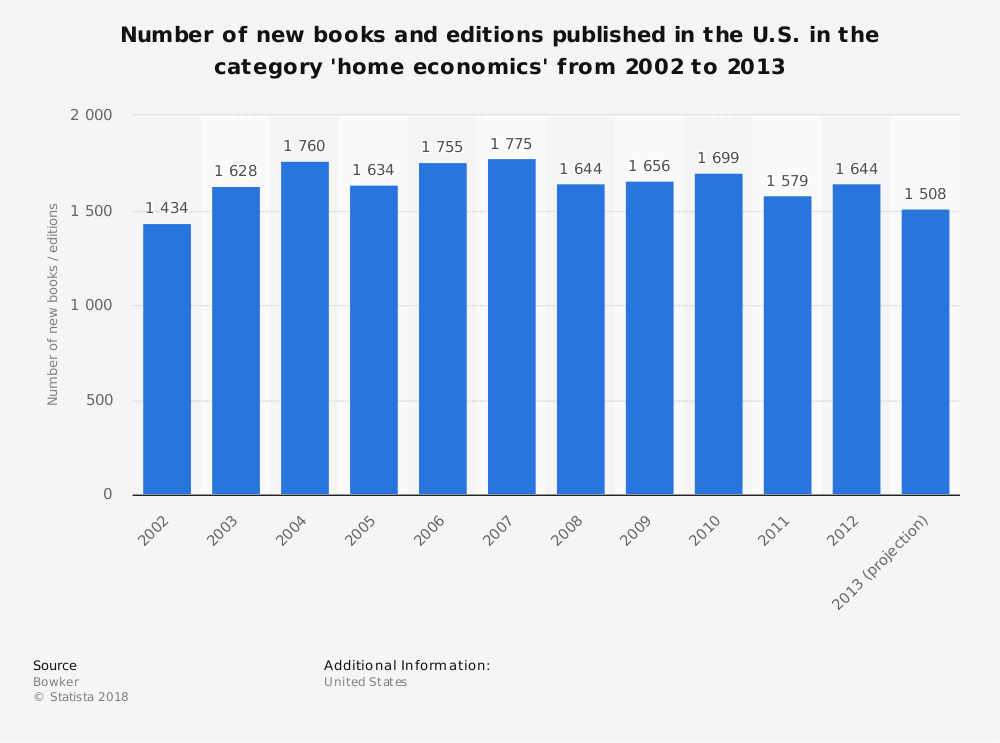 Statistic: Number of new books and editions published in the U.S. in the category 'home economics' from 2002 to 2013 | Statista