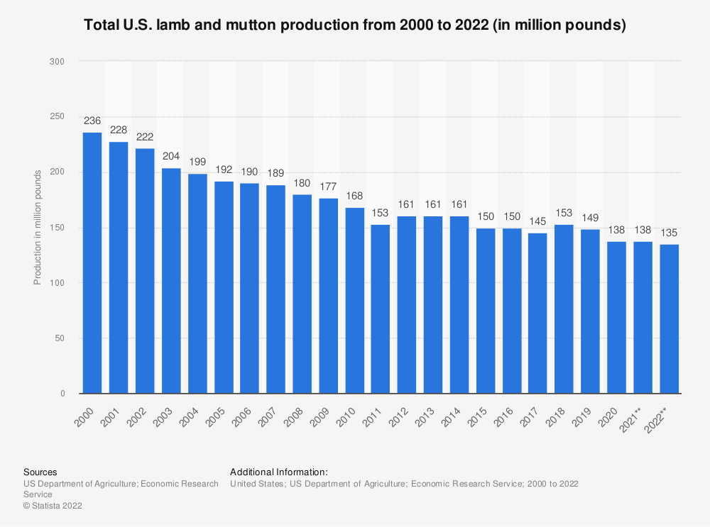Statistic: Total U.S. lamb and mutton production from 2000 to 2020 (in million pounds) | Statista
