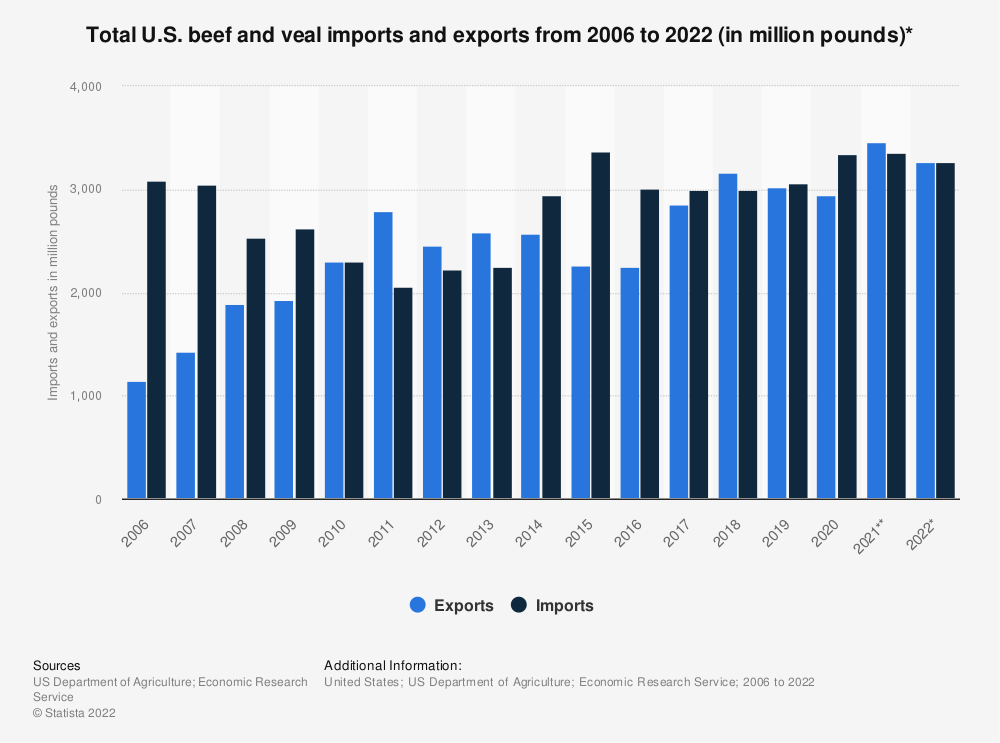 Statistic: Total U.S. beef and veal imports and exports from 2006 to 2019 (in million pounds)* | Statista